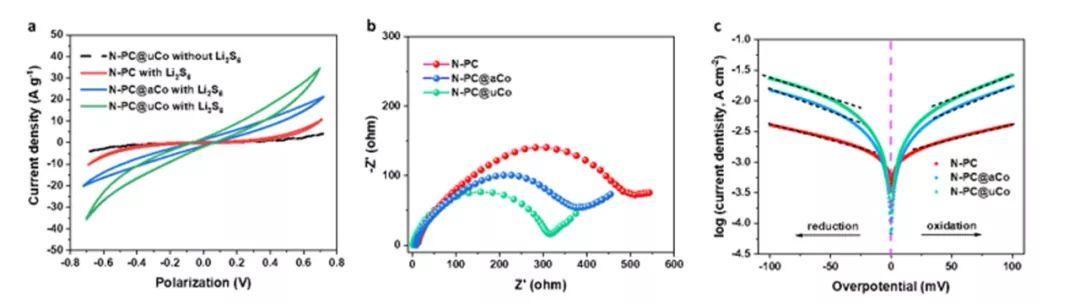 北大潘锋团队AEM:高度分散的Co纳米晶负载氮掺杂多孔碳笼实现多重效应助力高性能Li-S电池