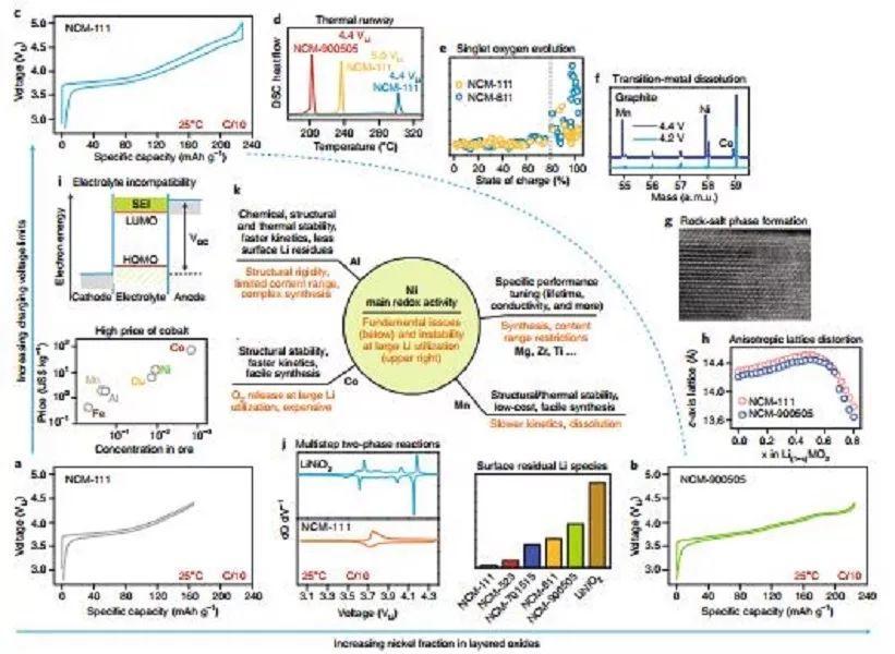 Nature Energy评论:车用锂电池高Ni层状氧化物正极的机遇与挑战