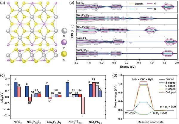 深圳大学AFM:非金属元素掺杂激活NiPS3面内HER