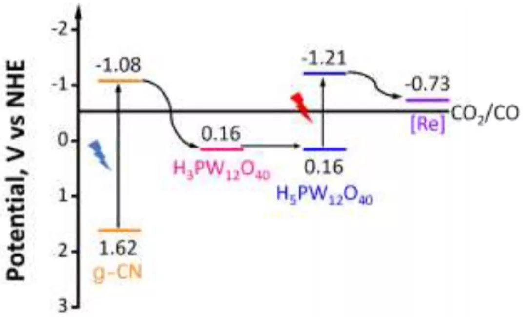 Angew:碳氢化合物脱氢与光催化偶联,选择性还原CO2为CO