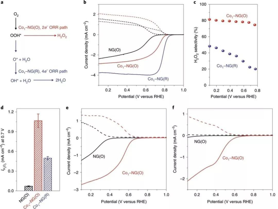 电合成H2O2再发Nature Materials:原子级调控提升单原子催化剂产H2O2效率