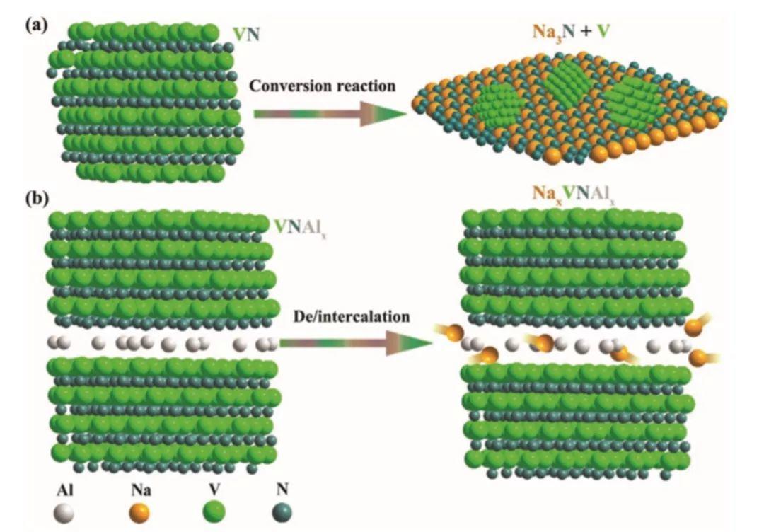 中科大陈双明&宋礼AEM:新型层状氮化钒(VN)及其储能机制转变助力长循环寿命钠离子电池