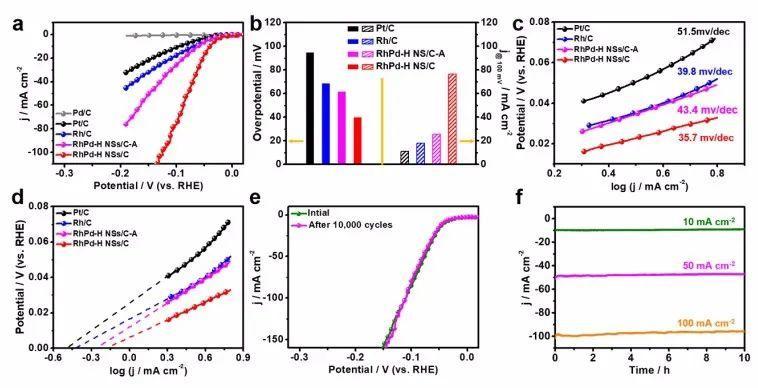吉林大学崔小强JACS:氢原子稳定的RhPdH双金属烯纳米片实现碱性条件下高效电催化析氢反应
