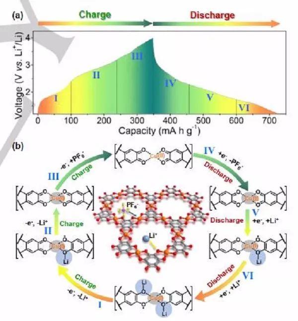 天津大学 Angew:全面解析Cu-THQ MOF正极的储锂机理