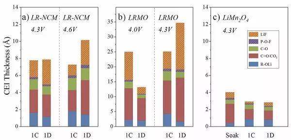 中科院物理所:高压正极-电解质界面相(CEI)形成与演变的基本过程研究