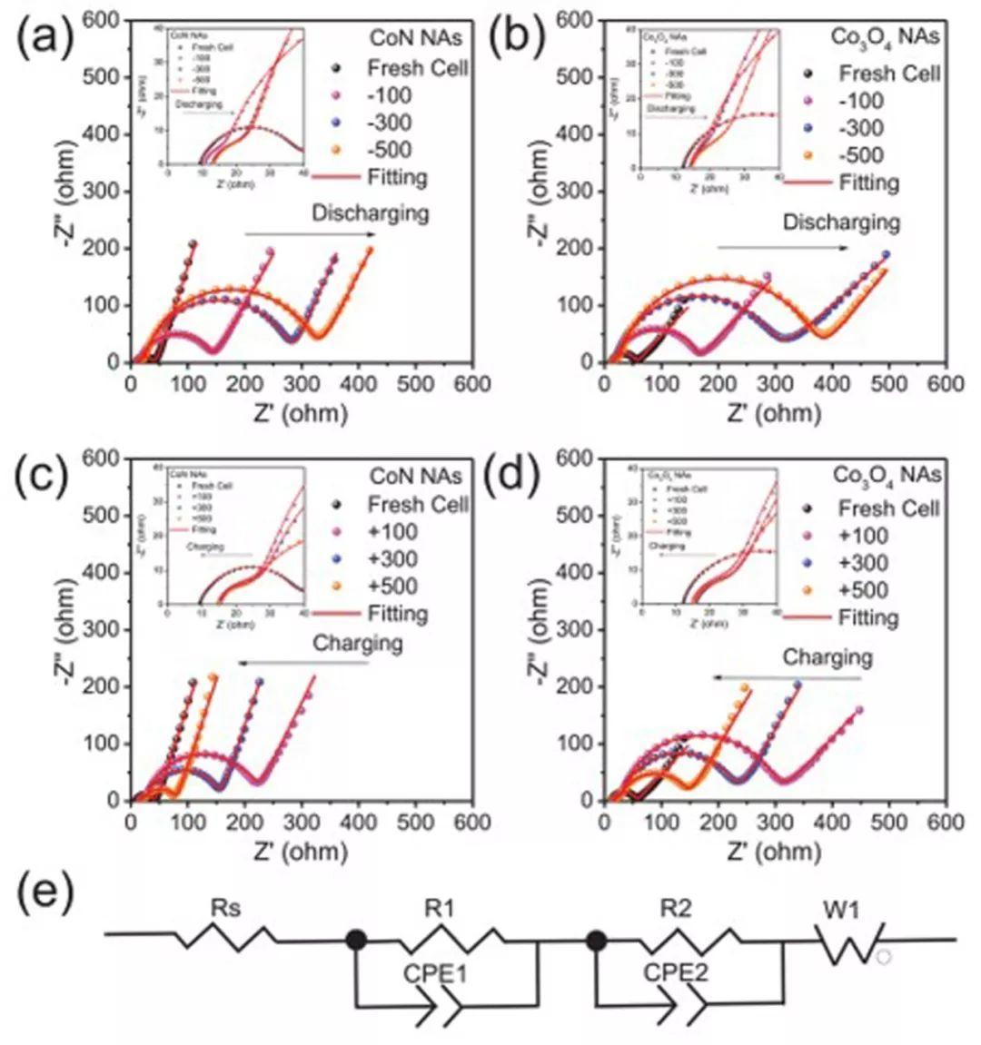刘金平&肖亮Small Methods:电子结构和电极构型的组合设计构建锂氧电池低过电位氧气电极