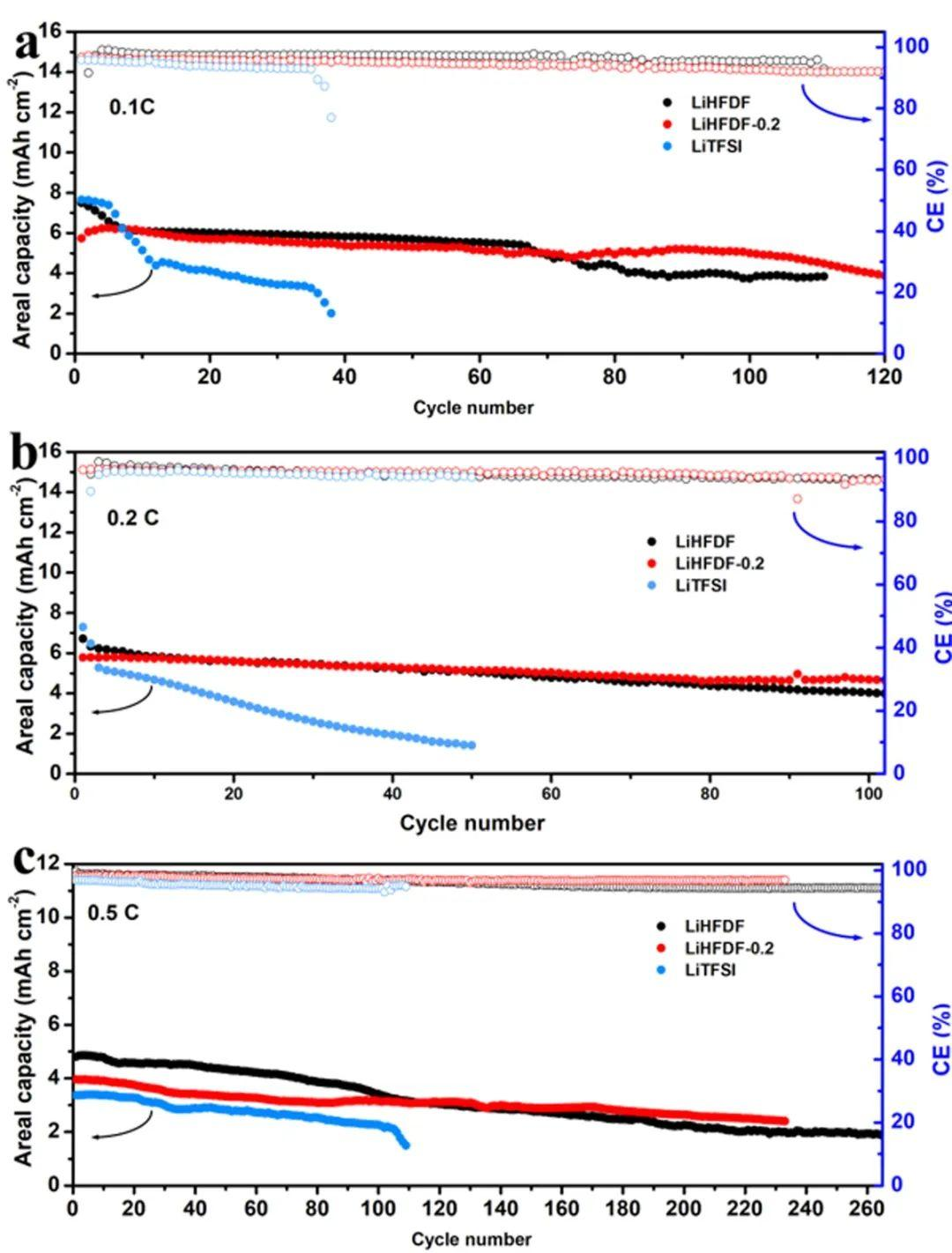 南方科技大学邓永红团队AEM:新型锂盐抑制锂硫电池锂枝晶与多硫化锂的穿梭效应