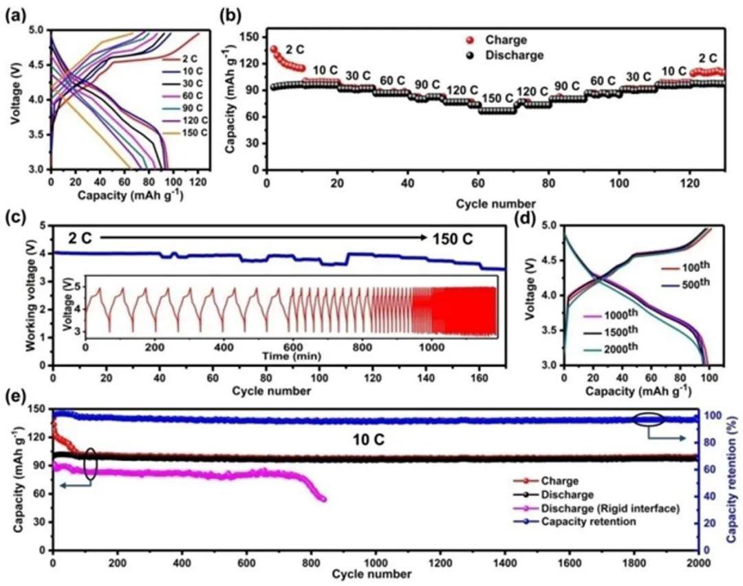 唐永炳&郑子剑AM:具有柔性界面的高稳定双离子电池