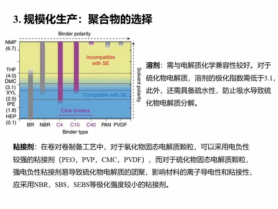 孟颖Nature子刊:全固态电池从研发到实用还有多远?