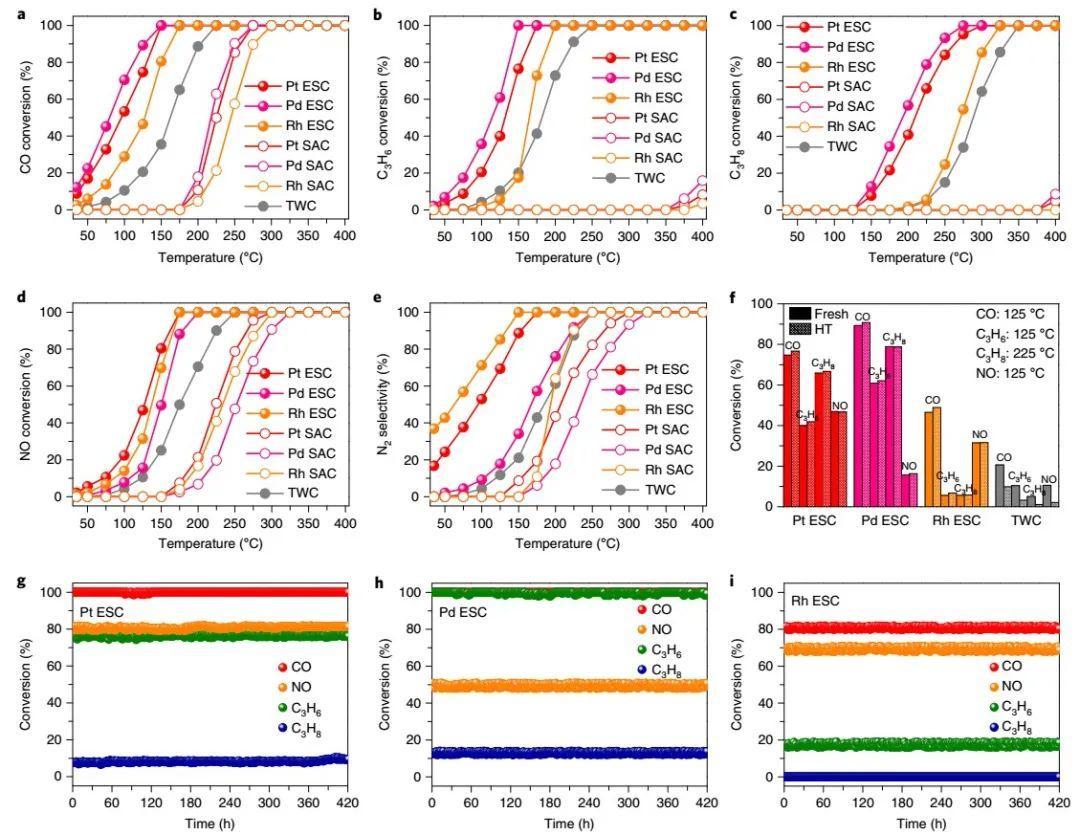 韩国KAIST:超越单原子!完全分散和高耐久的金属整体催化剂