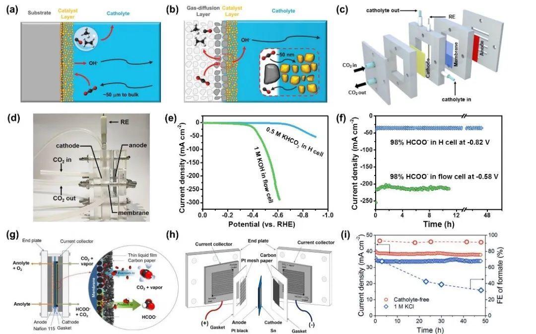 苏州大学李彦光&李有勇AEM综述:主族金属基材料在电化学CO2还原产甲酸反应中的研究进展