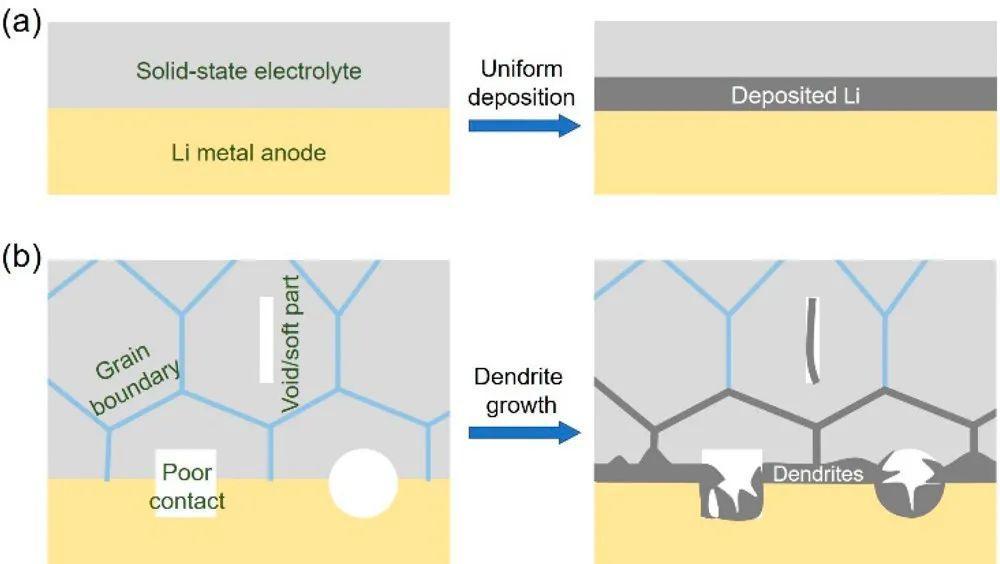 清华张强&北理工黄佳琦ACS Energy Lett综述:固态电池枝晶生长全解析