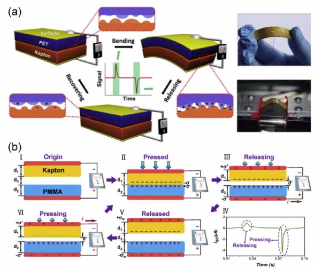 明日之星:Energy Storage Materials