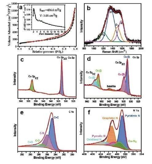 复旦大学郑耿峰团队ACS Energy Letters:调节邻近单个铜活性位点助力CO2电催化还原