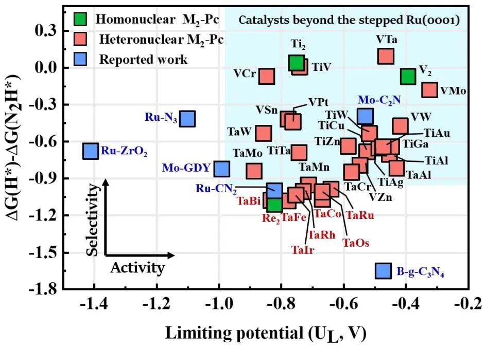 双单原子催化剂打破比例关系,高效催化氮还原