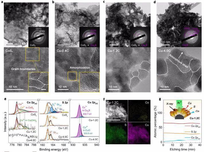 Angew:电化学驱动离子交换法设计合成高效CO2电还原催化剂