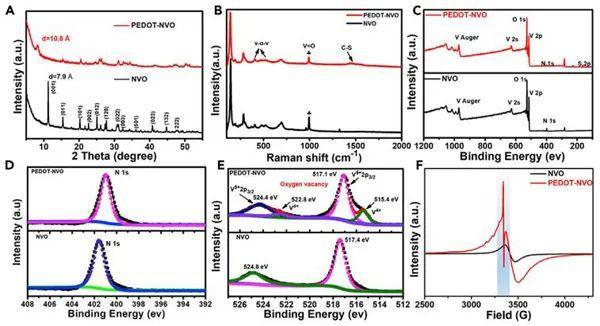 复旦大学夏永姚Chem:原位聚合插层助力高性能水系锌离子电池层状正极材料