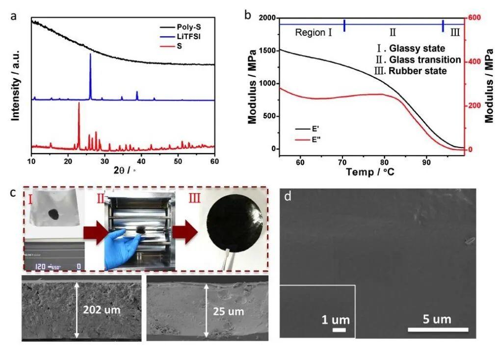 华侨大学陈宏伟 Nano Letters:聚硫电解质,一种新的锂离子导体