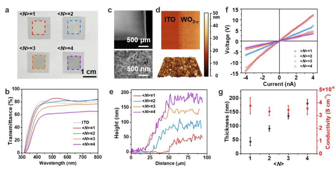 范红金&Tobias Kraus&杨培华AEM:喷墨打印的电容电致变色器件