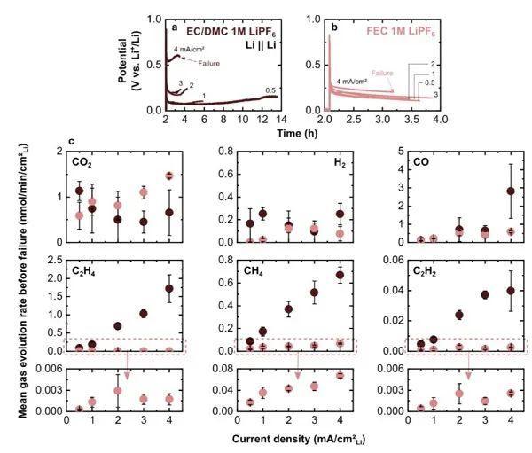 麻省理工Chem. Mater.:告别盲目试错!原位气相检测,揭露Li金属SEI反应机制