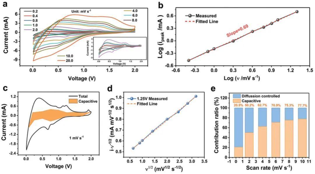 吉林大学王丽丽&韩炜AFM:黑磷+碳纳米管,强强联手构筑高性能锂离子电池负极