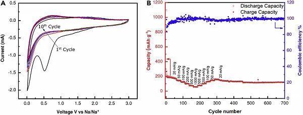 Chem:无水蚀刻Ti3AlC2合成表面富含-F端基MXene
