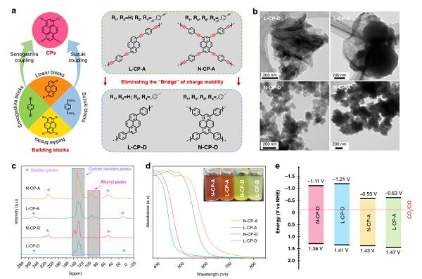 叶金花&陈浩Nat. Commun.:分子间级联π共轭通道促进CO2光还原电子输送