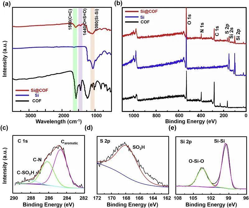 莱斯大学楼峻&山东大学慈立杰Nano Energy:导锂COF助力高稳定硅负极