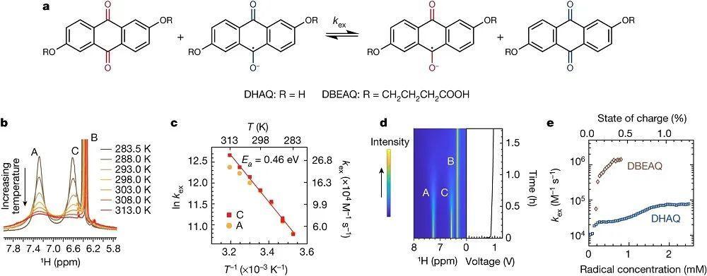 Nature重磅:原位NMR揭示氧化还原液流电池的反应机理