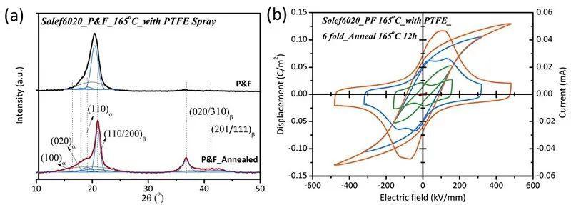 Nano Energy:基于内应力操控聚合物纳米结构的超高储能密度材料