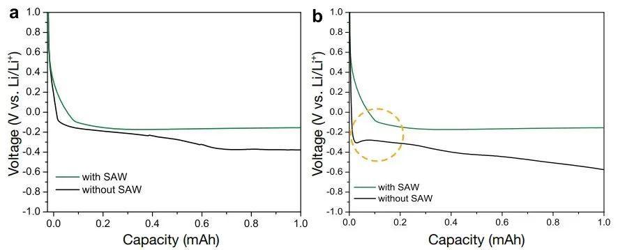AM:表面声波驱动的电解质液流实现锂金属电池的快速充电