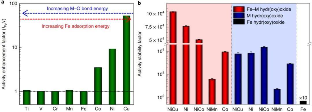 "Nature Energy:OER好物不坚牢?往电解液里加""料""!"