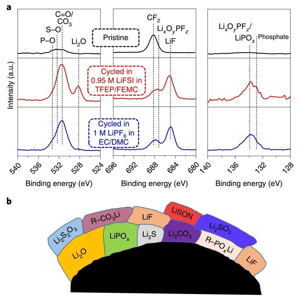 Yamada最新Nature Energy实现低浓度不可燃电解液