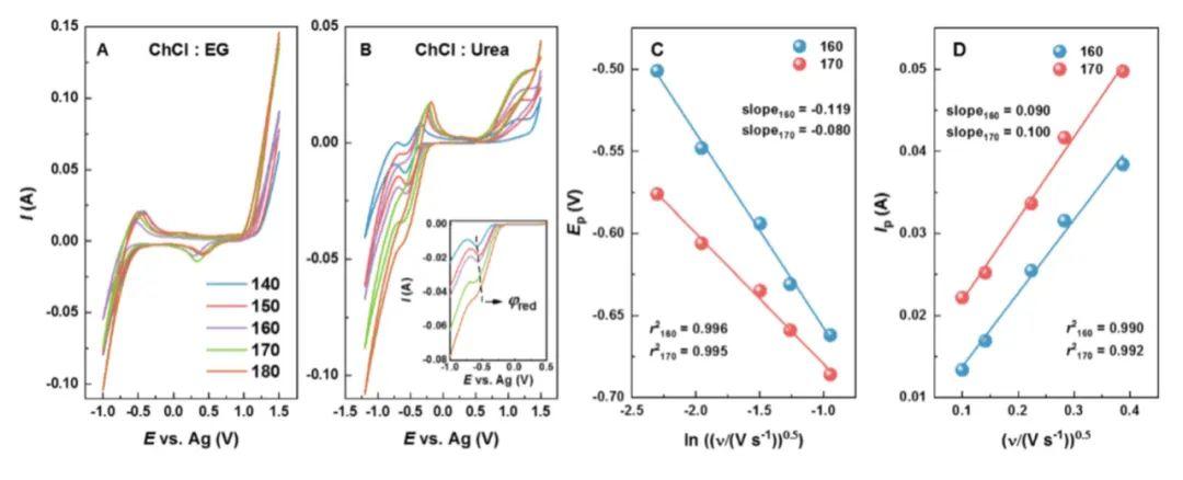 南科大王树宾博士Green Chemistry:一种新型筛选低共熔溶剂回收锂电的方法