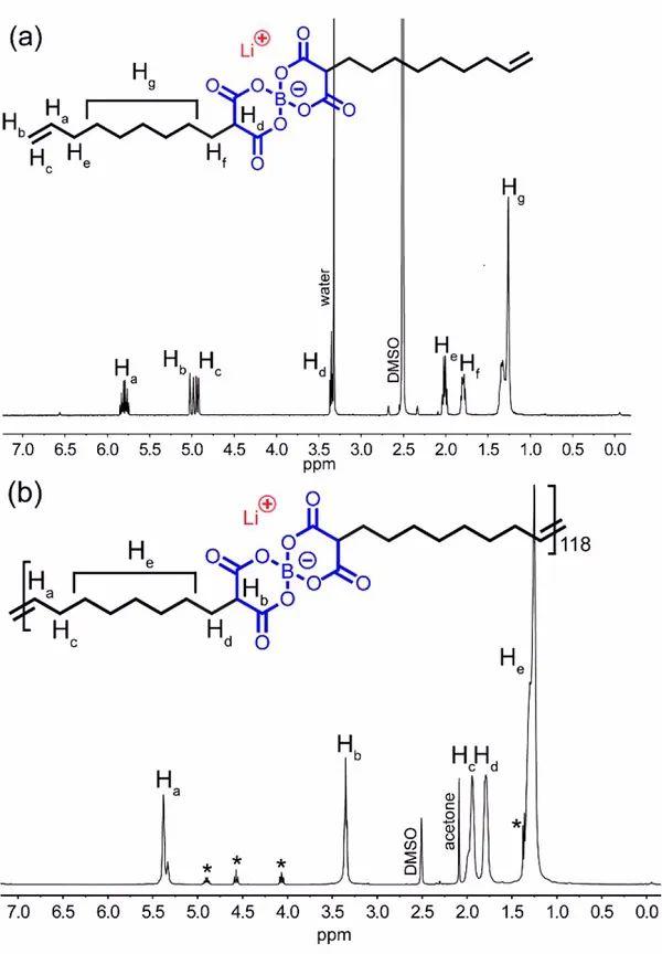 """美国明尼苏达大学Chem. Mater.:离子迁移数和电导率与聚合物""""烯烯""""相关"""