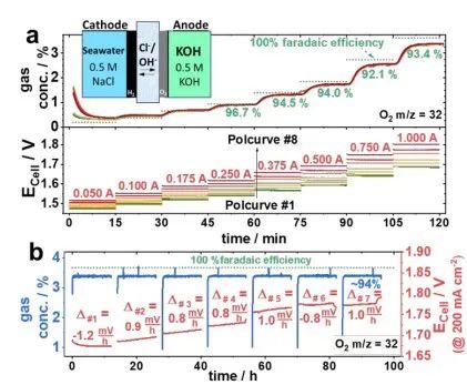 EES:海水电解效率低?不对称电解液进料,高效电解海水