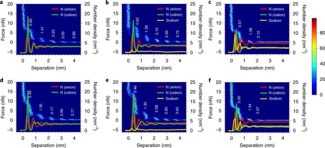Nat. Mater.:钠金属负极改性揭秘之超浓缩IL电解质