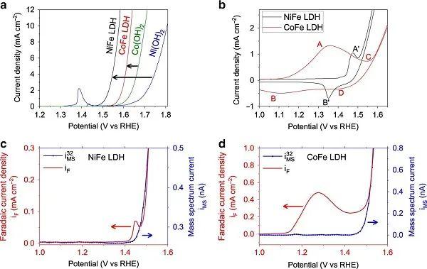 Nat. Commun.:揭秘层状双氢氧化物在OER中的结构演变及催化机理