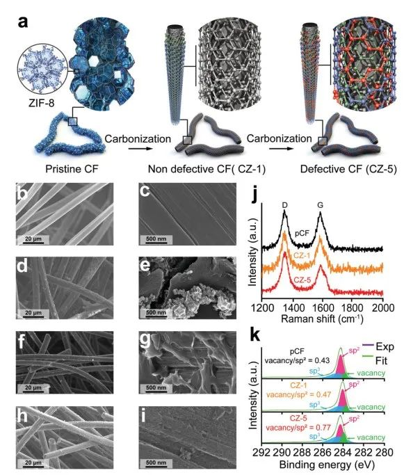 韩国科学院Hee-Tak Kim教授EES:Zn与单空位碳缺陷原子间轨道杂化助力无枝晶均匀Zn沉积的水系Zn基液流电池