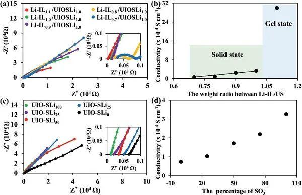 Arumugam Manthiram最新AEM:MOF衍生物固体电解质用于锂硫电池