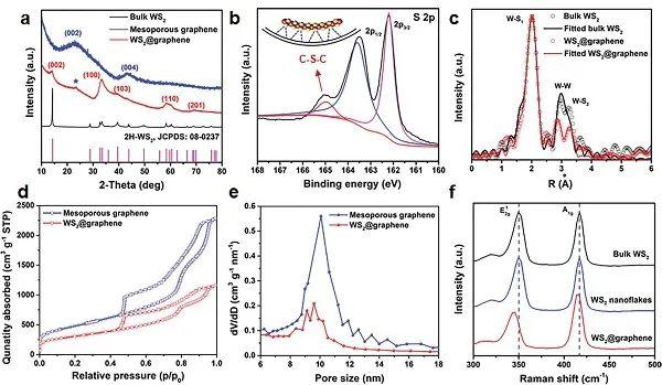 AM:最优化纳米结构设计WS2电催化析氢