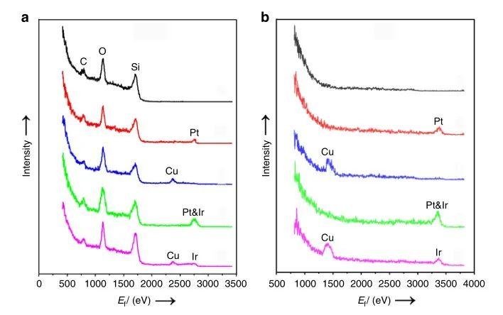 Nature子刊:直接和间接Z型异质结光催化剂实现CO2还原和H2O氧化