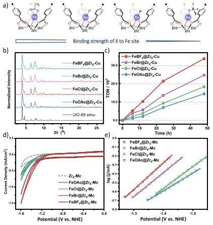 芝加哥大学林文斌JACS.:MOF负载的Cu光敏剂和铁基催化剂用于光催化析氢