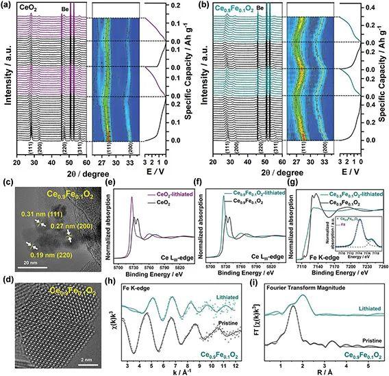 "AEM: 锂离子电池的""铈""与远方——嵌脱型电极引入高氧化还原活性中心"
