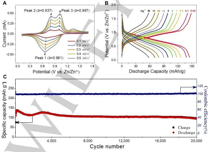 复旦大学王永刚Angew:工作温度范围可达-70—150 ℃的有机锌电池