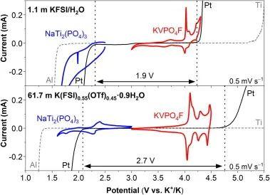 高浓度电解质新突破:62 m钾离子水系电解质