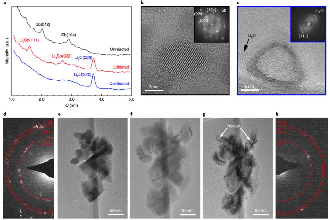 Nature子刊:合金负极纳米晶的自发可逆空心化