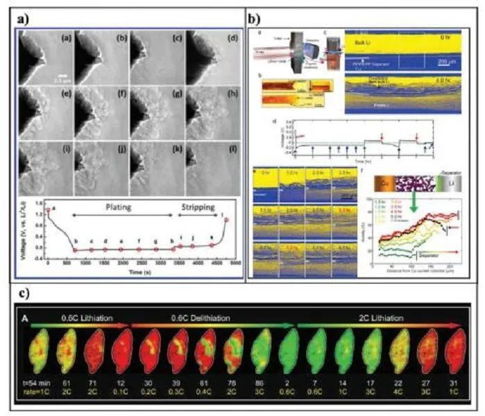 华中科大黄云辉&沈越AEM综述:锂离子电池先进成像技术研究进展