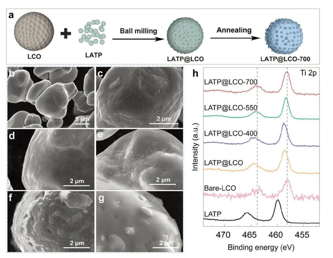 离子液体制备纳米多孔高性能快充锂电池TiNb2O7负极材料