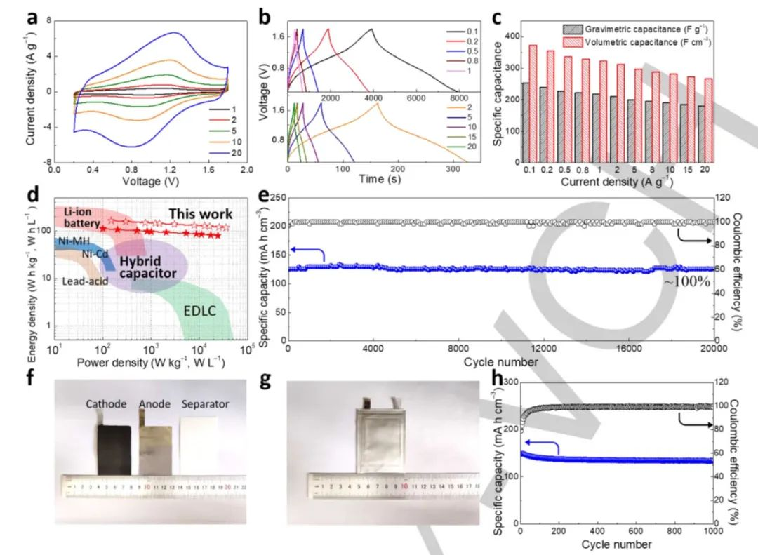 清华大学Angew:最大化空间电荷密度,一种获得超高能量密度的电容性储荷机制